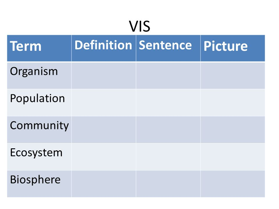 VIS Term Picture Definition Sentence Organism Population Community