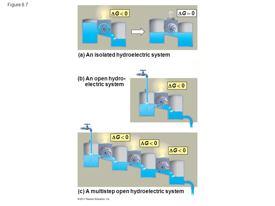 (a) An isolated hydroelectric system