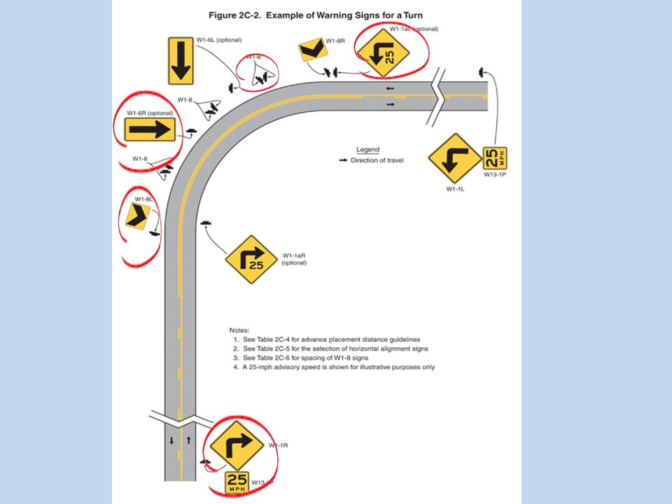 Required Changes in the Curve warning Signs and Other traffic Control Devices