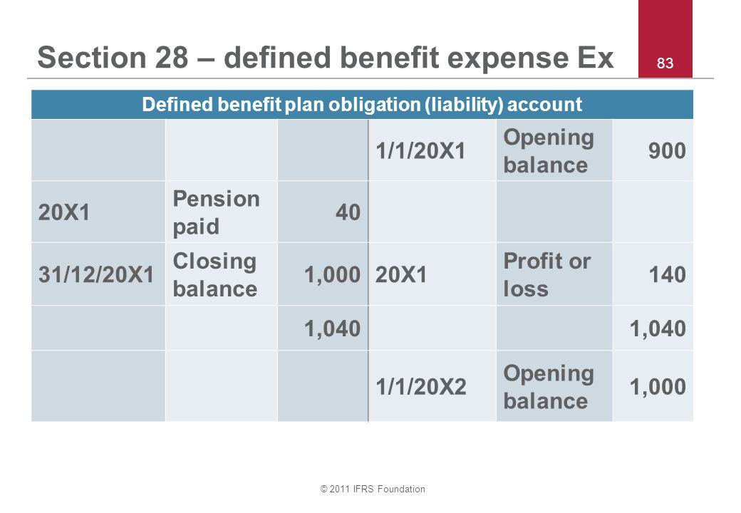 Section 28 – defined benefit expense Ex