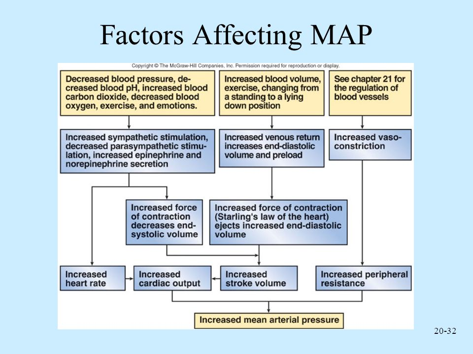 Factors Affecting MAP