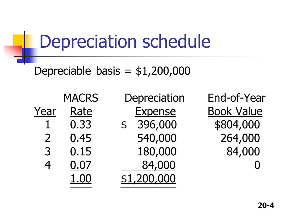 Depreciation schedule