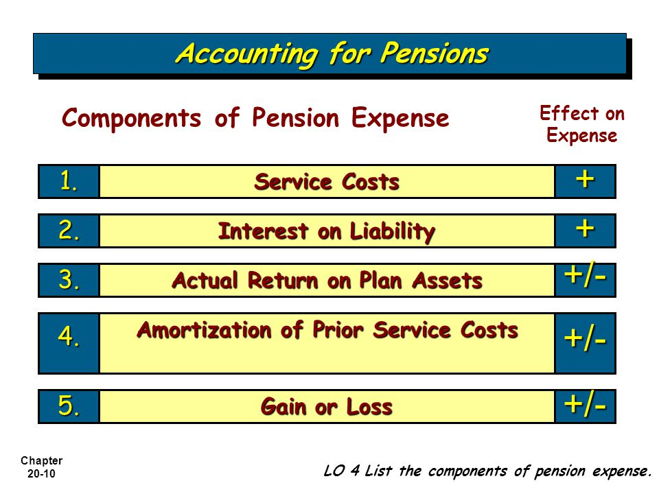 + + +/- +/- +/- Accounting for Pensions Components of Pension Expense