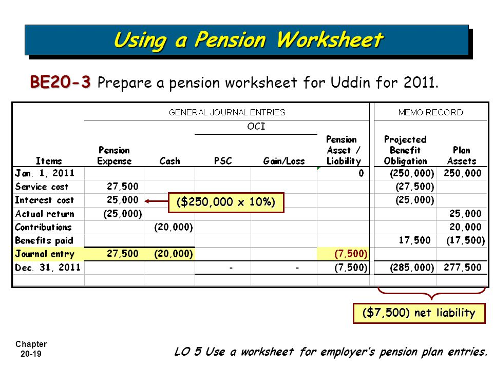 accounting for pension essay Defined benefit pension plans can entail one of the biggest liabilities that an   defined benefit obligation, pbo, dbo, pension accounting, pension plan assets.