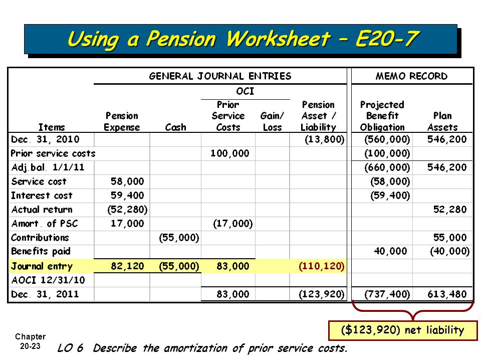 Using a Pension Worksheet – E20-7
