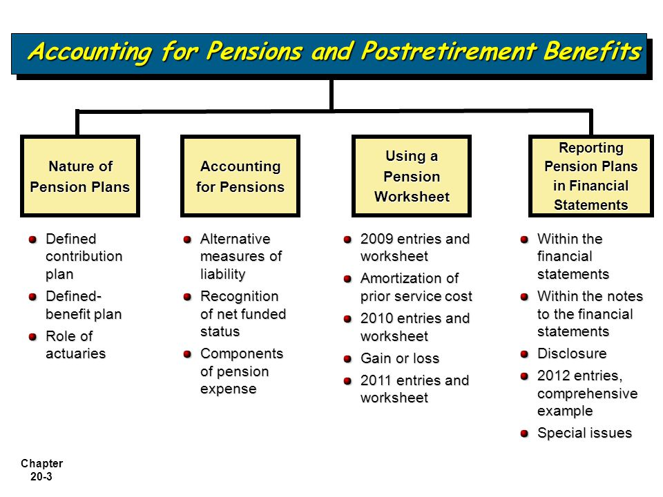 Accounting for Pensions and Postretirement Benefits - ppt video online download