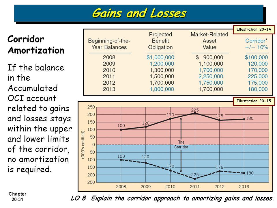 Gains and Losses Corridor Amortization