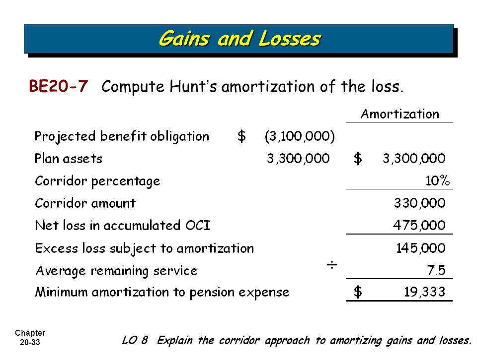 Gains and Losses ÷ BE20-7 Compute Hunt's amortization of the loss.