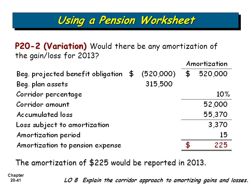 Accounting for Pensions and Postretirement Benefits ppt download – Amortization Worksheet
