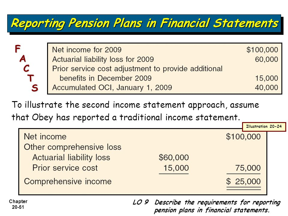 Accounting For Pensions And Postretirement Benefits  Ppt Video
