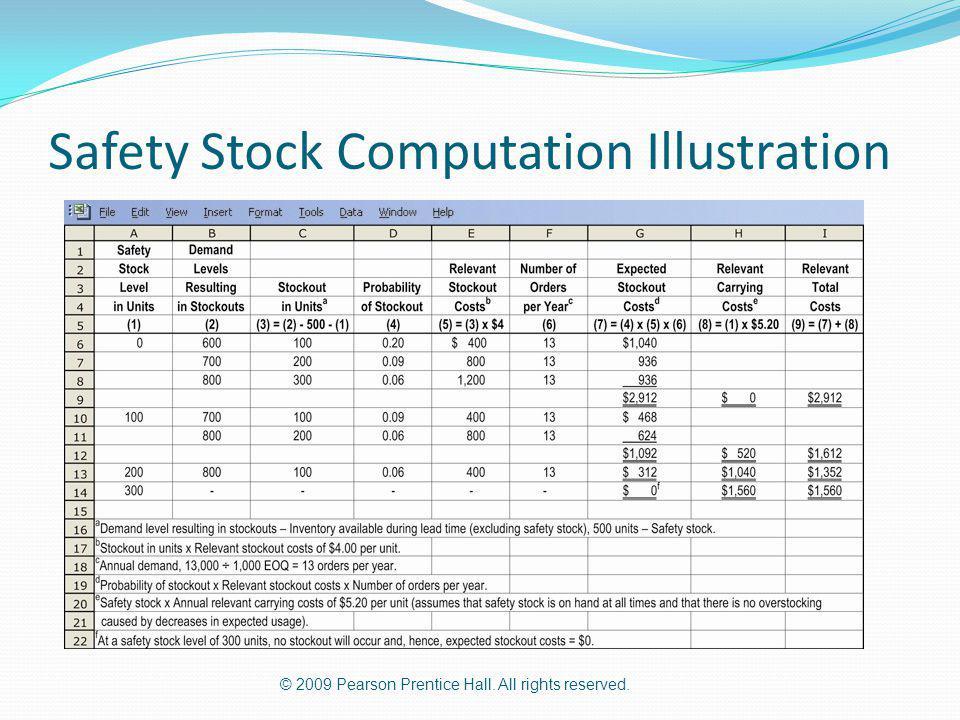 Safety Stock Computation Illustration
