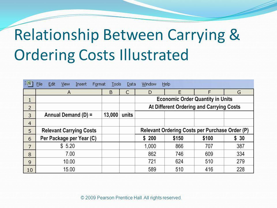 Relationship Between Carrying & Ordering Costs Illustrated