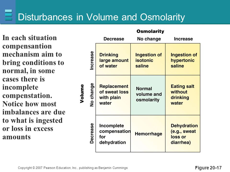 Disturbances in Volume and Osmolarity