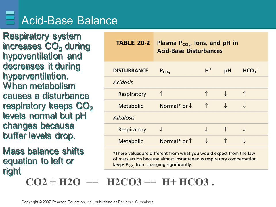 Acid-Base Balance CO2 + H2O == H2CO3 == H+ HCO3 .