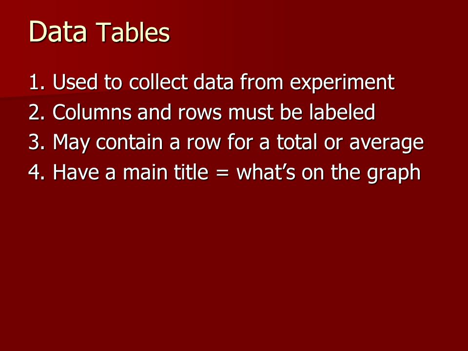 Data Tables 1. Used to collect data from experiment
