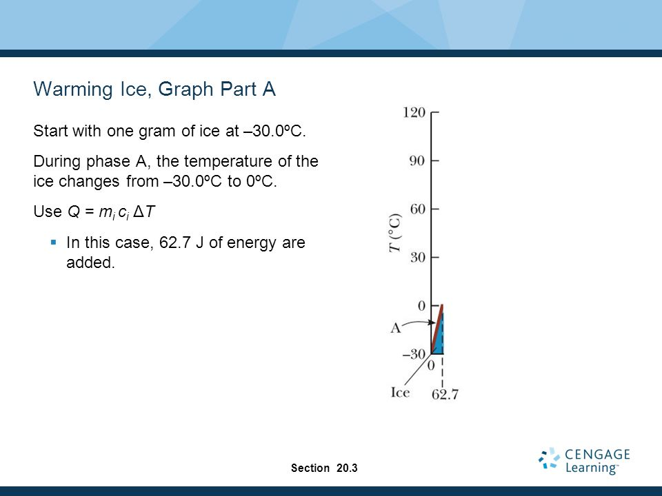 Warming Ice, Graph Part A
