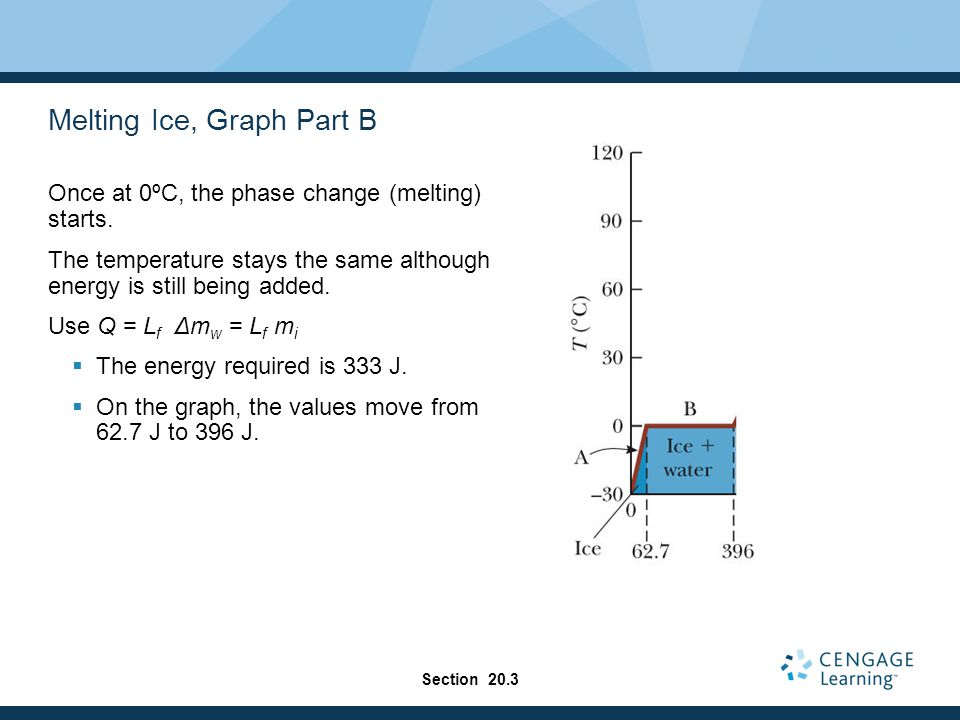 Melting Ice, Graph Part B