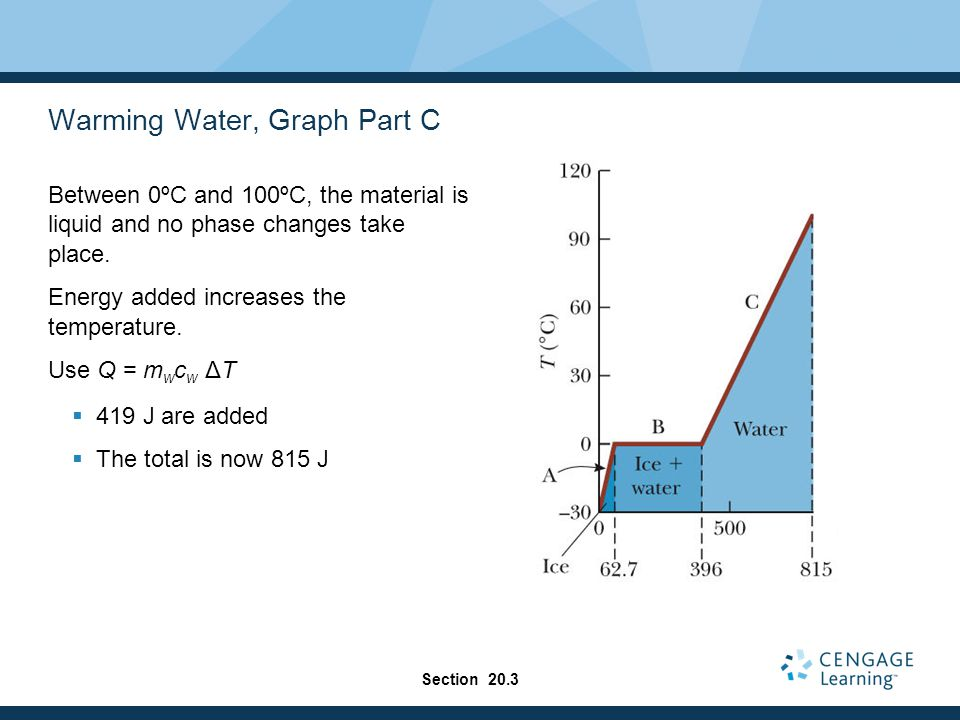 Warming Water, Graph Part C