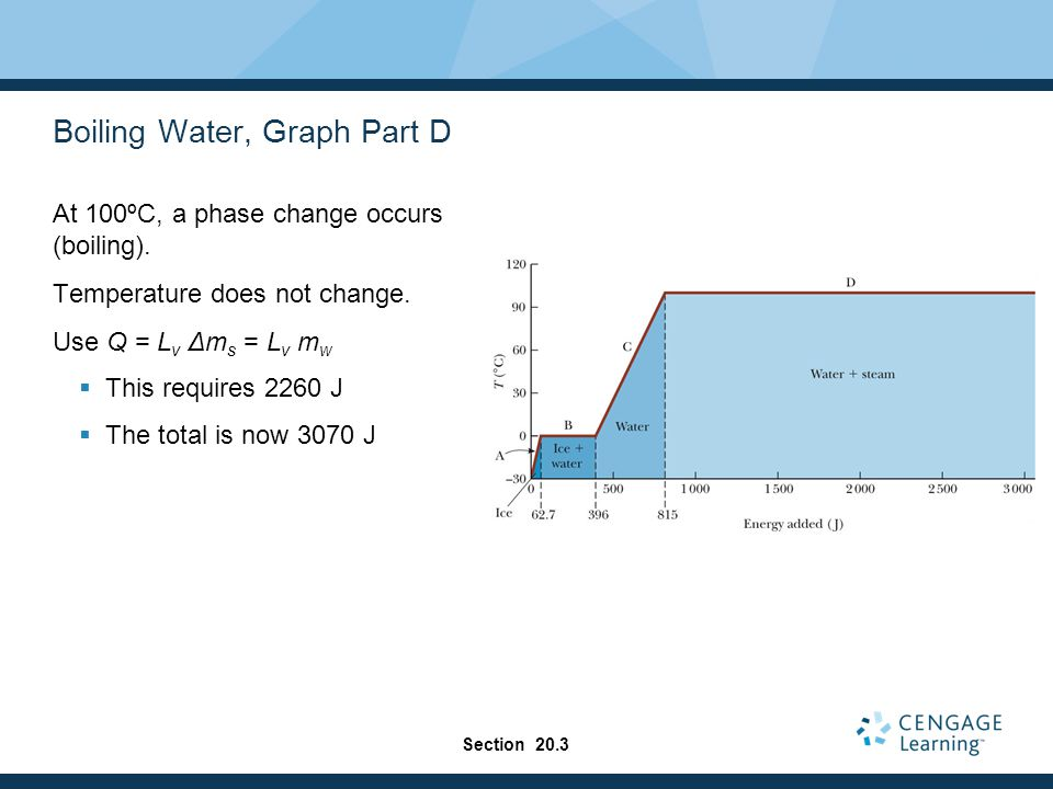 Boiling Water, Graph Part D