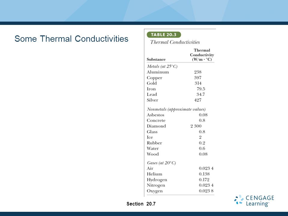 Some Thermal Conductivities