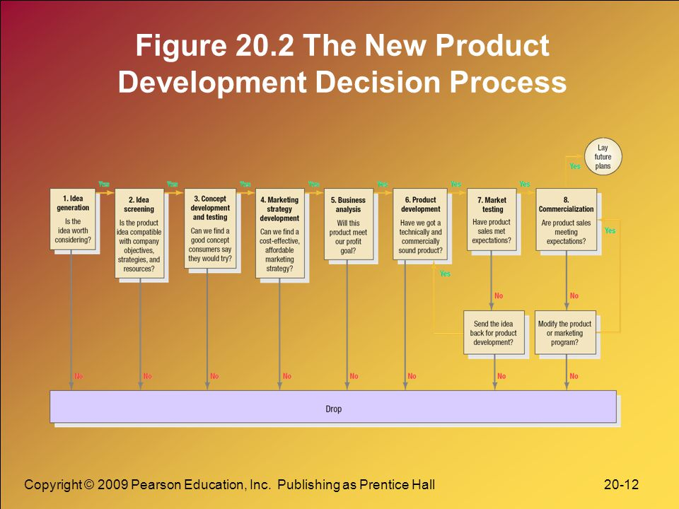 Figure 20.2 The New Product Development Decision Process