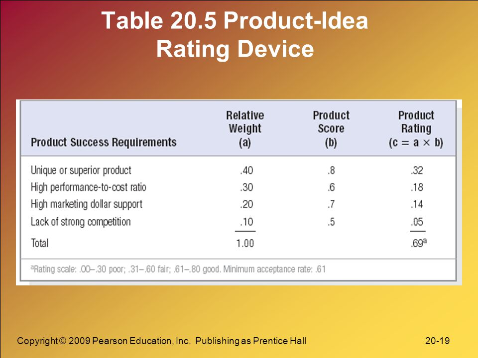Table 20.5 Product-Idea Rating Device