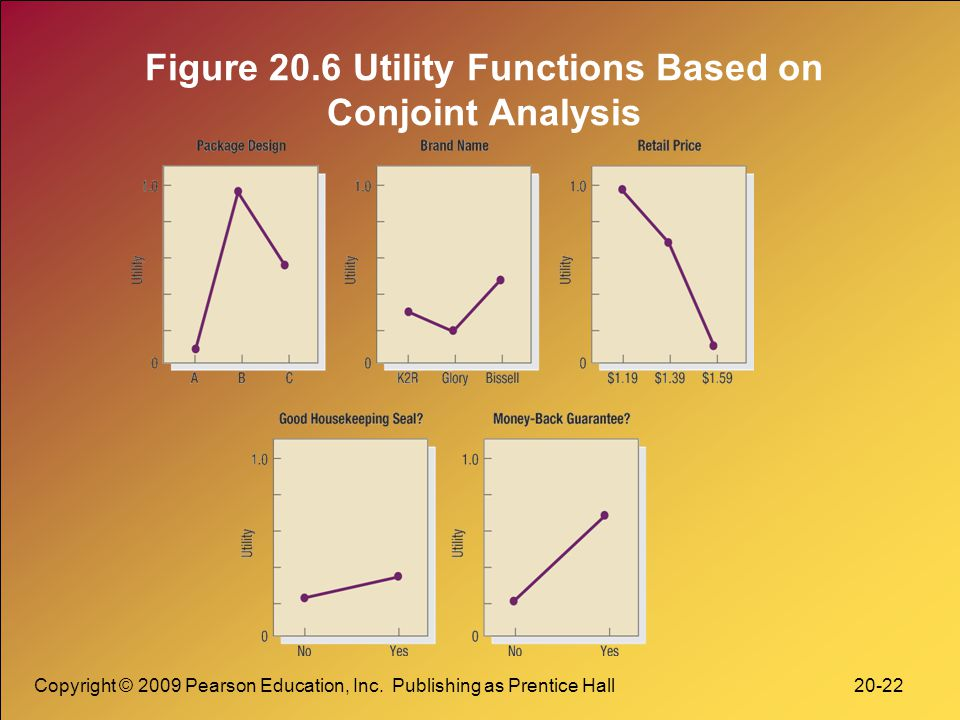 Figure 20.6 Utility Functions Based on Conjoint Analysis