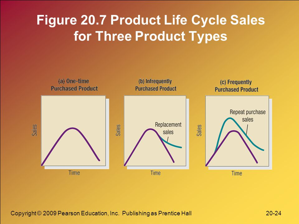 Figure 20.7 Product Life Cycle Sales for Three Product Types