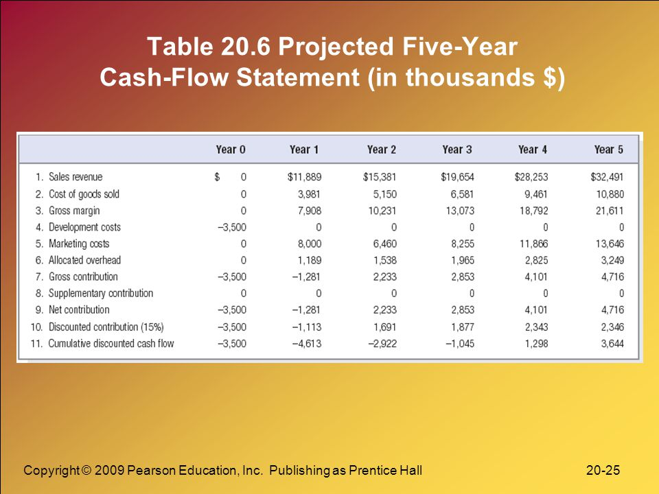 Table 20.6 Projected Five-Year Cash-Flow Statement (in thousands $)