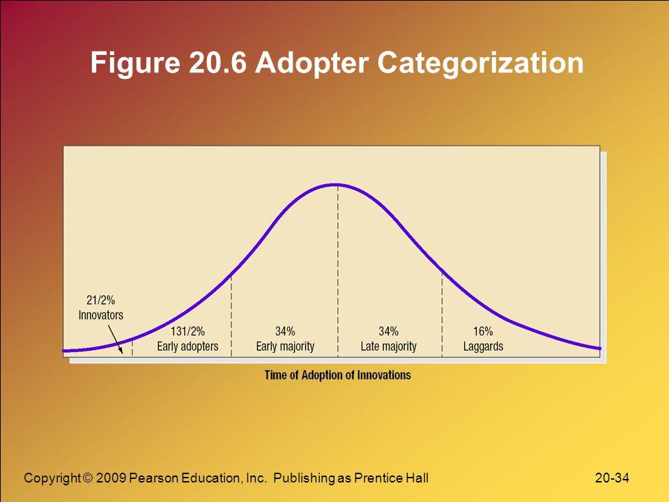 Figure 20.6 Adopter Categorization