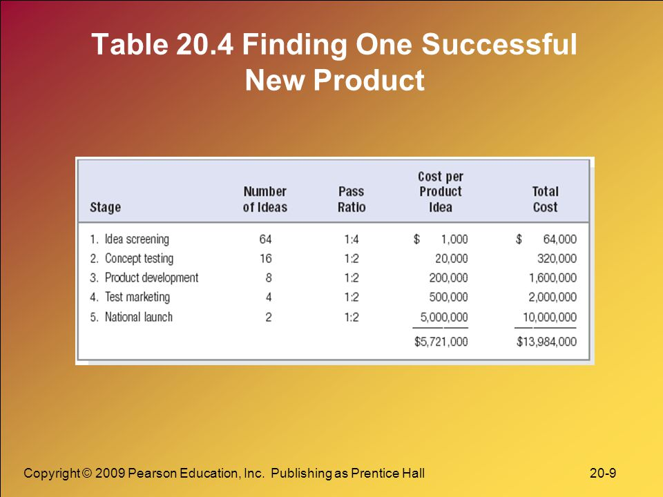 Table 20.4 Finding One Successful New Product