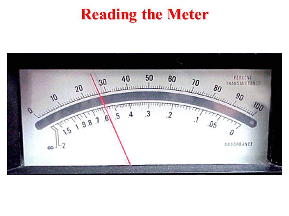 Reading the Meter