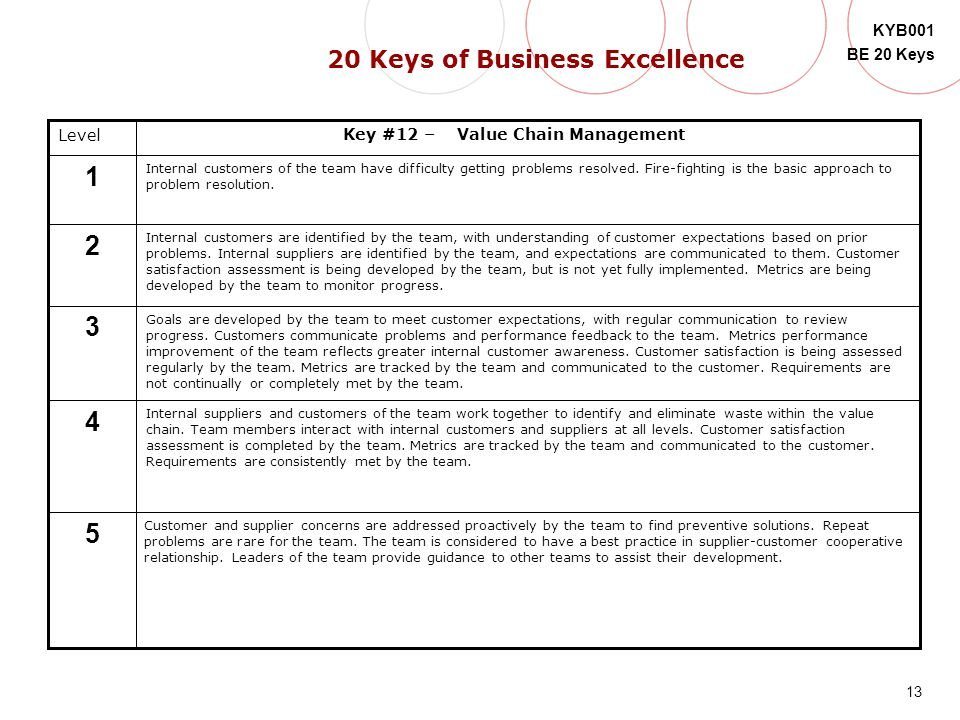 20 Keys of Business Excellence Key #12 – Value Chain Management