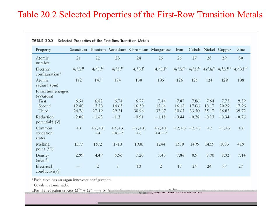 Table 20.2 Selected Properties of the First-Row Transition Metals