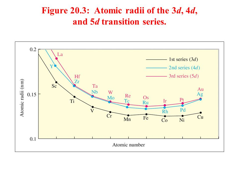 Figure 20.3: Atomic radii of the 3d, 4d, and 5d transition series.