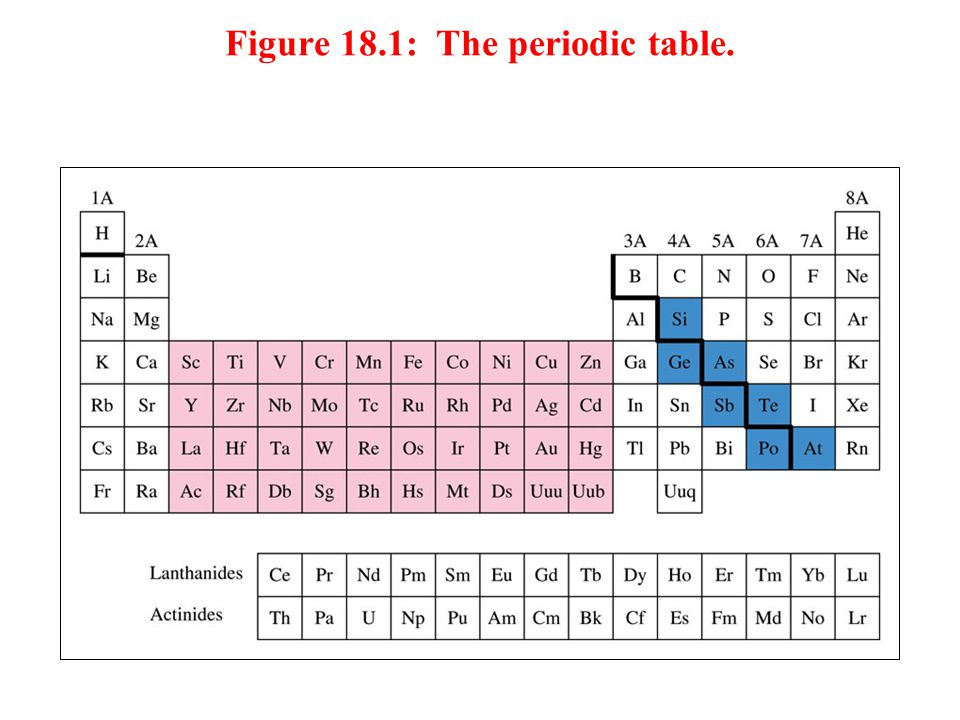 Figure 18.1: The periodic table.