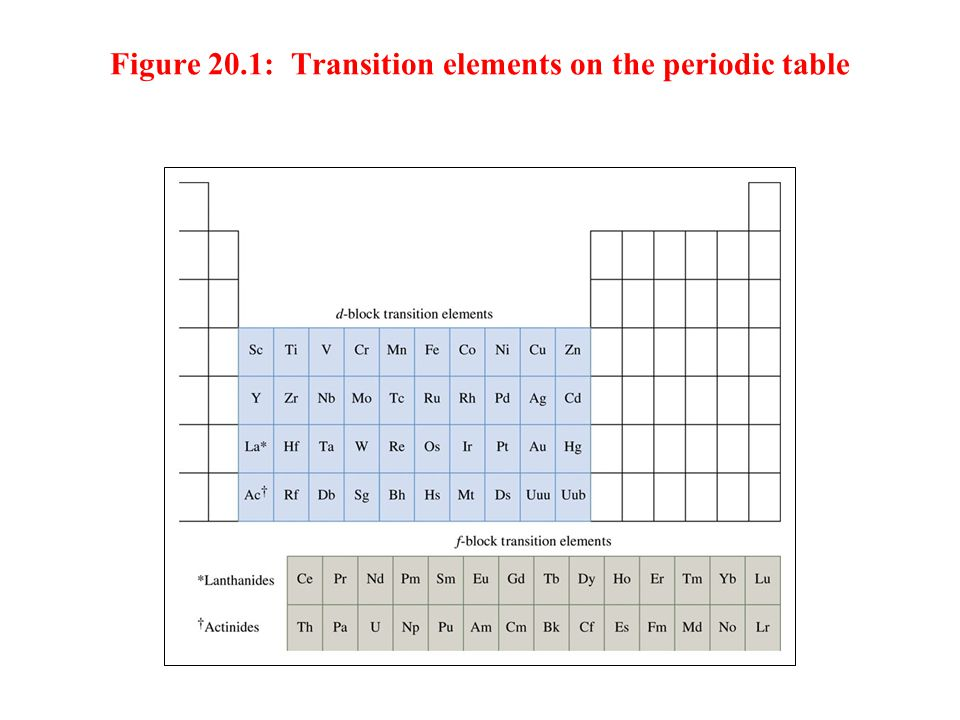 Figure 20.1: Transition elements on the periodic table