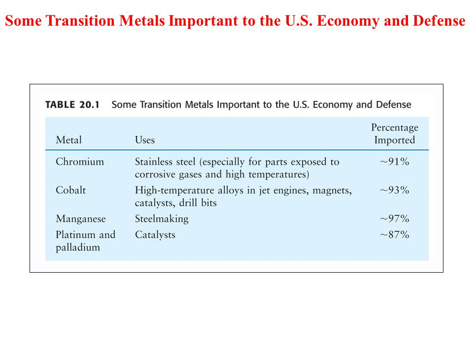 Some Transition Metals Important to the U.S. Economy and Defense