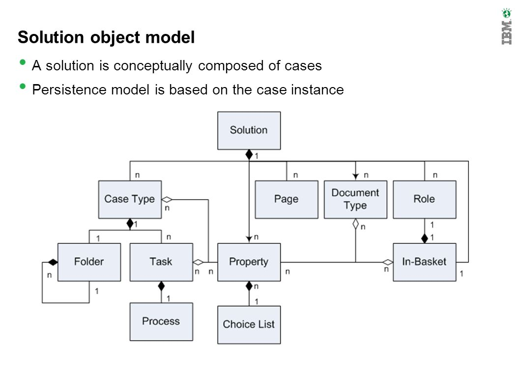 Solution object model A solution is conceptually composed of cases
