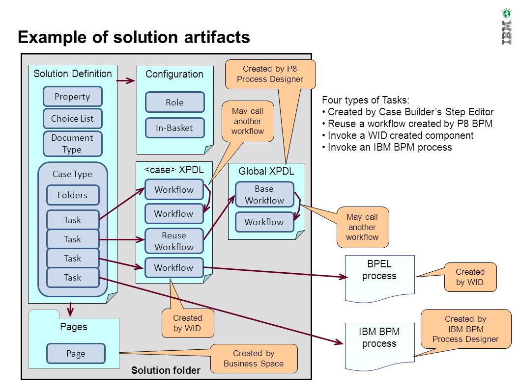 Example of solution artifacts