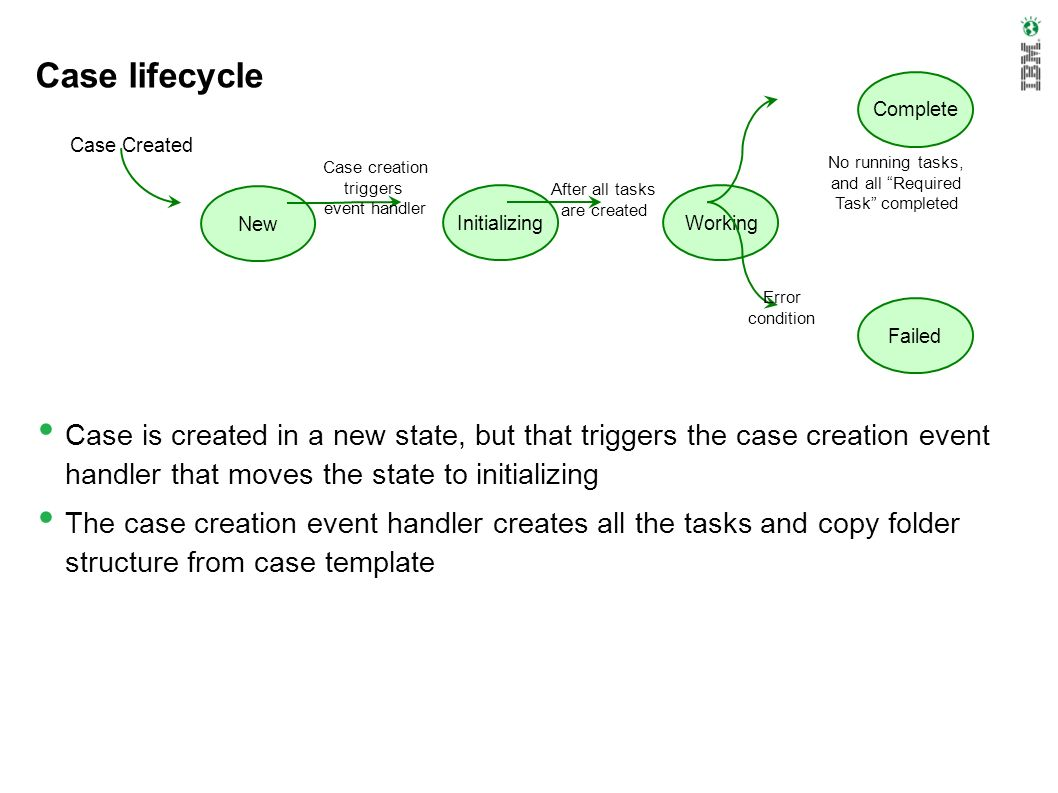 Case lifecycle Complete. Case Created. Case creation. triggers. event handler. No running tasks,