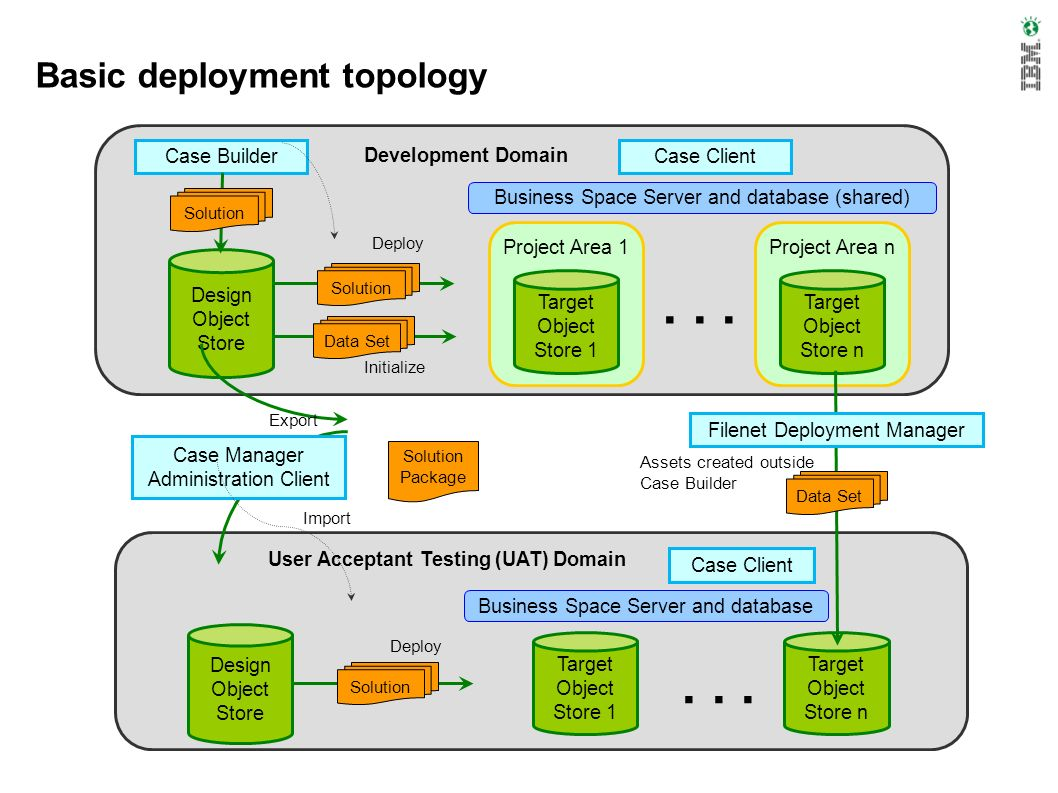 Basic deployment topology