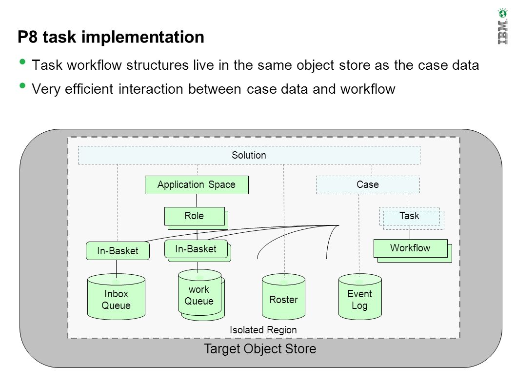 P8 task implementation Task workflow structures live in the same object store as the case data.