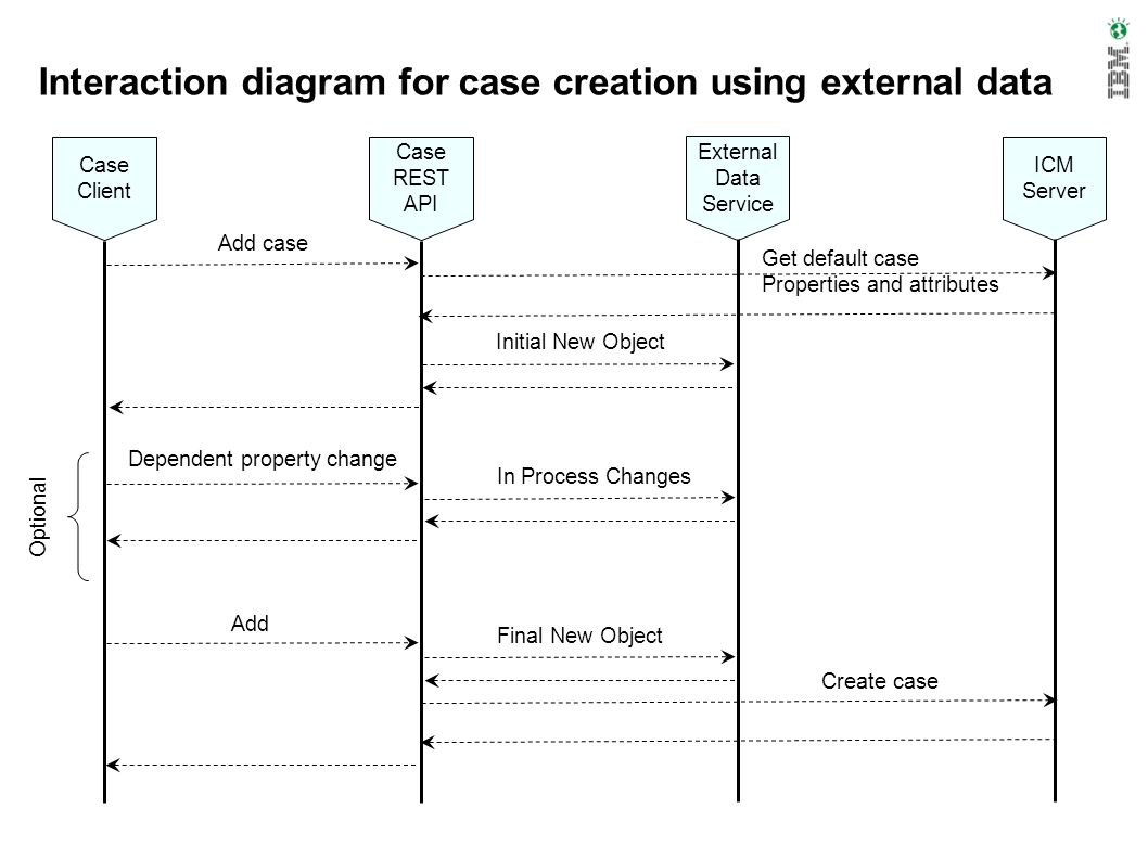 Interaction diagram for case creation using external data