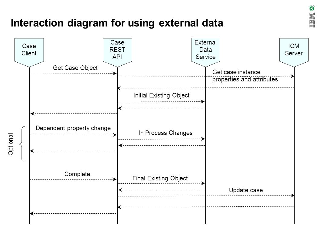 Interaction diagram for using external data