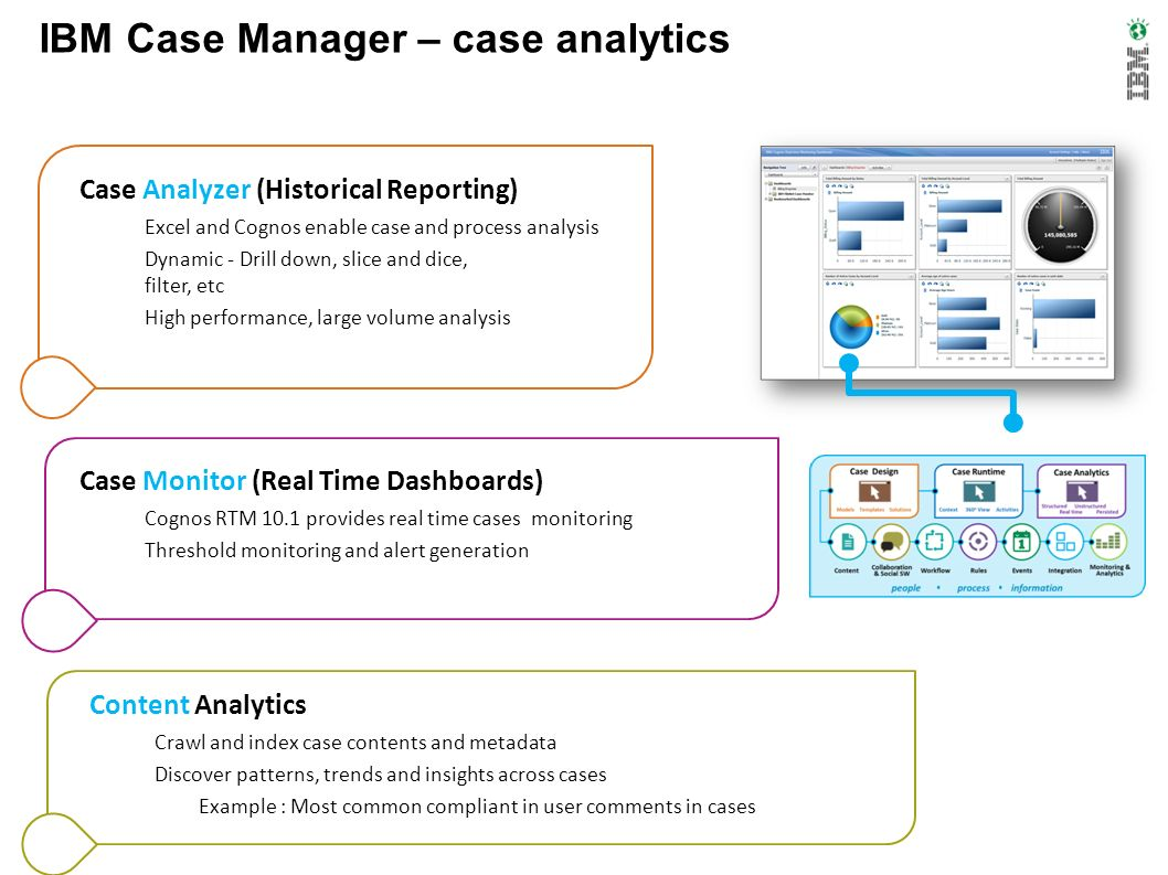 IBM Case Manager – case analytics
