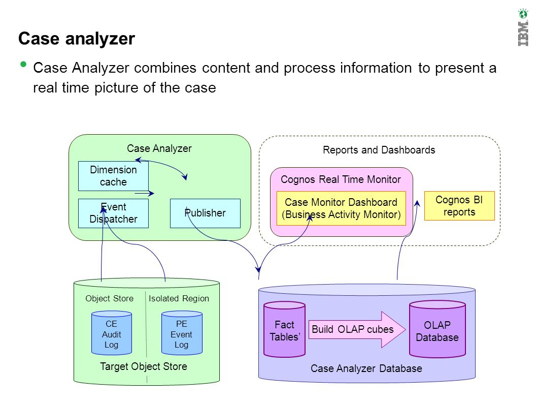Case analyzer Case Analyzer combines content and process information to present a real time picture of the case.