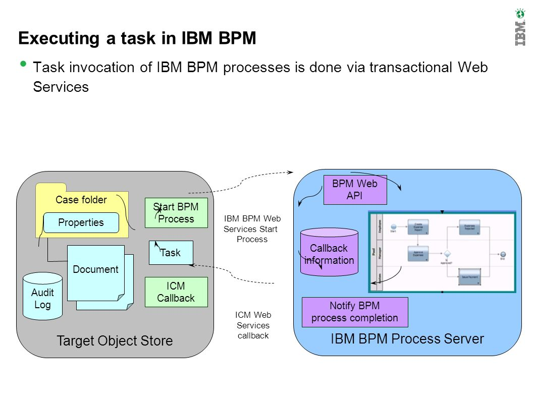 Executing a task in IBM BPM