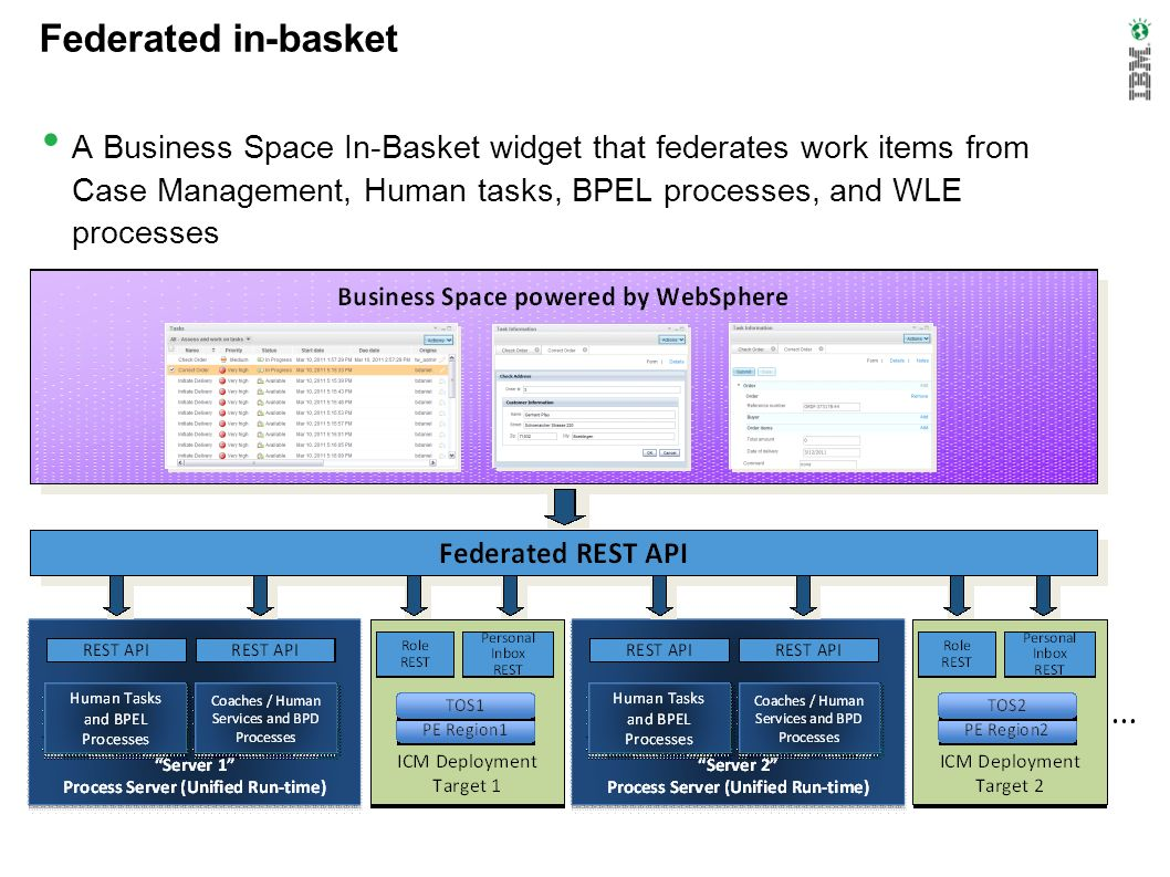 Federated in-basket A Business Space In-Basket widget that federates work items from Case Management, Human tasks, BPEL processes, and WLE processes.