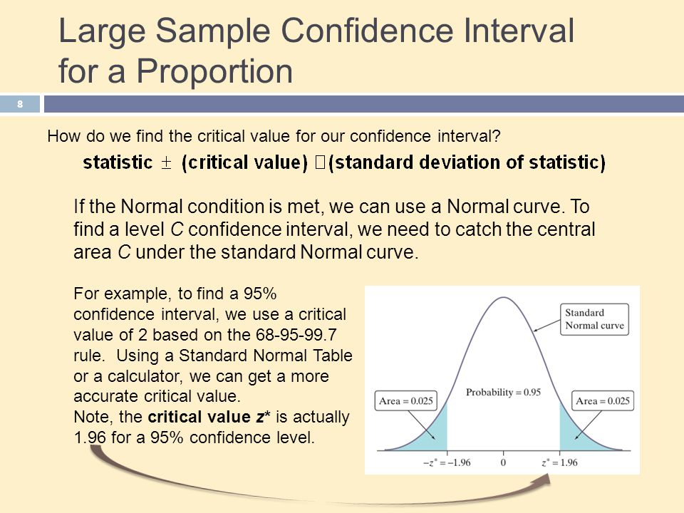 Large Sample Confidence Interval for a Proportion